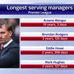 Rodgers three years, 125 days at @LFC had made him the second longest serving manager in the Premier League #SSNHQ http://t.co/cMouLWrMBs