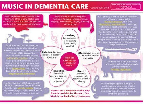 Fab infographic on music & dementia care from @3SpiritUKNZ #AlzChat http://t.co/khIyNVq66a