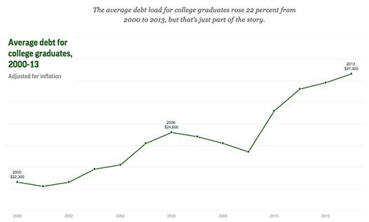College-educated households spending more on student debt than on groceries or car payments: http://t.co/7N0a7eYnax