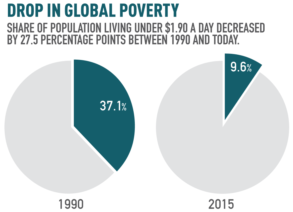 global poverty essay Poverty is one of the main causes of hunger in the united states many individuals and families have to make a trade-off between buying food and paying for other expenses such as health insurance, utilities bills, medical expenses and others.
