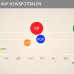 Wahlen im Netz: Wir haben bei @srfnews Facebook, Twitter & News-Sites ausgewertet: http://t.co/lfDS24yx2K #wahlch15 http://t.co/6EzJGM23r2