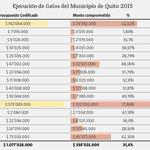 Alcaldía de Quito ejecutó el 22,5% del presupuesto hasta mitad de año http://t.co/cnucxZX6VV #QuitoSinAlcalde http://t.co/nrcw7ZgXa3