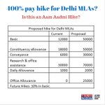 No more AAM AADMI MLAs? Panel proposes 400% pay hike. Delhi MLAs may earn upwards of Rs 2 lakh #NotanAamHike http://t.co/vqkLKvJo6n