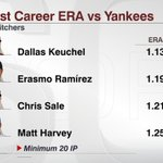Dallas Keuchel: lowest ERA vs Yankees of any active pitcher (min. 20 IP). Astros-Yankees, 8 ET, ESPN/WatchESPN http://t.co/edvSqvLzD0