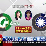 New TVBS Taiwan Election Poll shows massive lead for DPPs Tsai Ing-wen 蔡英文 (46%) over KMTs Hung Hsiu-chu 洪秀柱 (21%). http://t.co/BsGRlHSps5