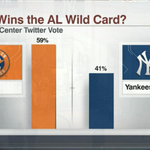 The #SCWildCardVote results are in: http://t.co/0NFgqyhbTK