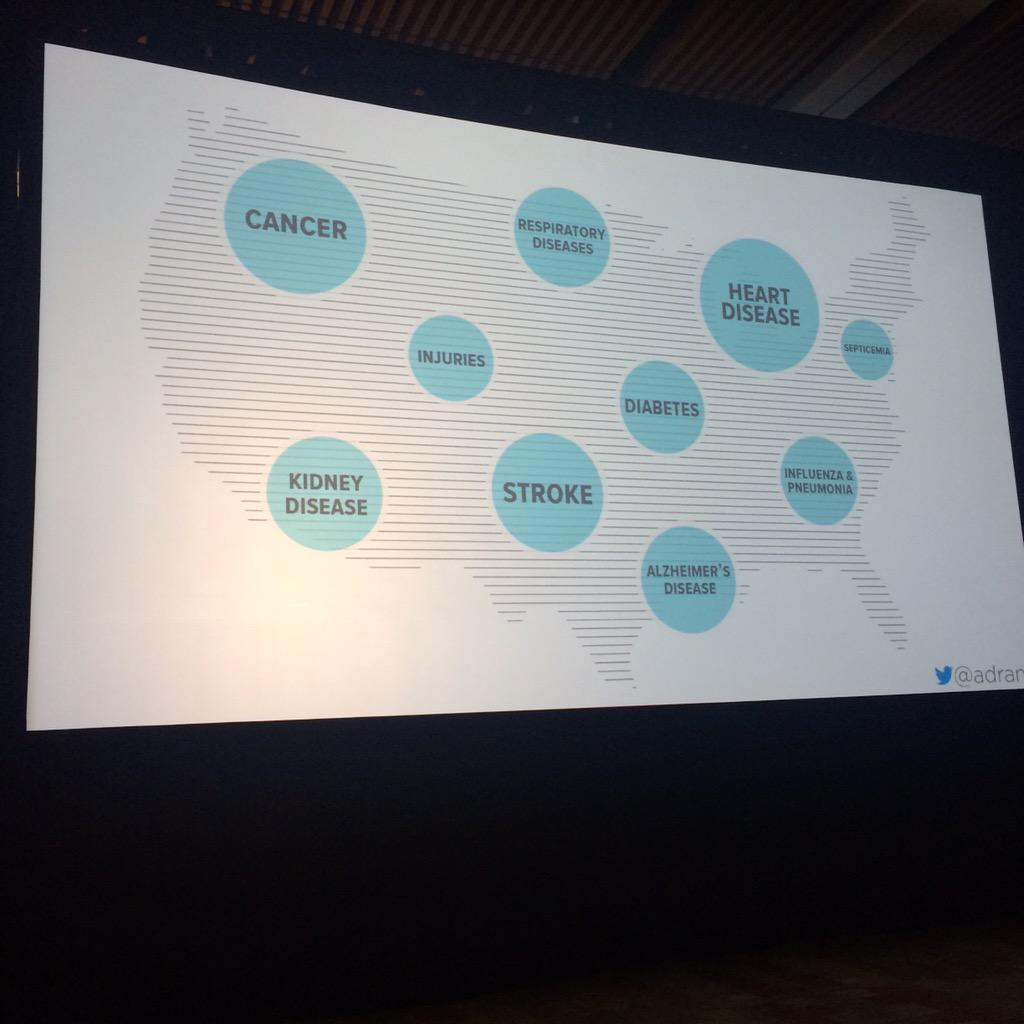 """What health care focuses on vs what people actually experience: """"Life sucks disease"""" - @adrane #health2con http://t.co/eLN2DeN9j6"""