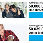 Estamos a 41 mil votos do 1º lugar! RT http://t.co/32ytBE42uD AskBieberMania #EMABiggestFansJustinBieber http://t.co/gWDTGh0xqT
