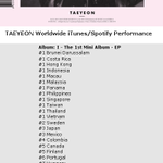 "Taeyeon ""I"" #1 on iTunes in 12 Countries: #1 Thai #1 INA #1 HK #1 MY #1 PH #1 SG #1 TW #1 Vietnam #1 Brunei #1 Macau http://t.co/OVH0iMJUXU"