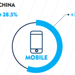RT: http://t.co/iThULiMy56 RT: http://t.co/81S84KzB86 fengliuS: Digital marketing in APAC: the September 2015 … http://t.co/1BTGII8zdJ