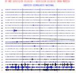 Se cumplen 6 horas del incremento de actividad del @Popocatepetl_MX. Persiste sismicidad y expulsión de piroclástos. http://t.co/HOSLsXAE1n