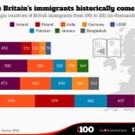 Britain is a nation of immigrants. And these charts show it http://t.co/cUcspvlAR0 http://t.co/cWlspkYnQZ