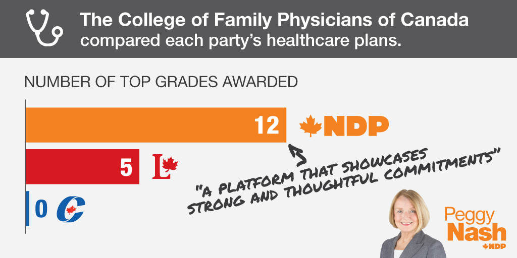 The College of Family Physicians of Canada compared each party's plans. http://t.co/GZ2lZJoDZz #ParkHP #NDP #elxn42 http://t.co/iZsfRoODFs