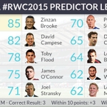 Heres our predictor leaderboard after 3 weeks of #RWC2015. Welsh continue to dominate, as we reach business end! http://t.co/1JeUvyxyxB