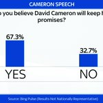Sky Pulse data from @David_Camerons #cpc15 speech shows support for PM http://t.co/ZBecbOVufp