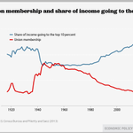 As union density declines, inequality rises. #StartTheConvo http://t.co/pd2rmP789d http://t.co/f6XGGrdLEN