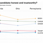 Joe Bidens secret weapon against Hillary Clinton may be honesty. http://t.co/pqoPl8NBTC http://t.co/iALKjtsipr