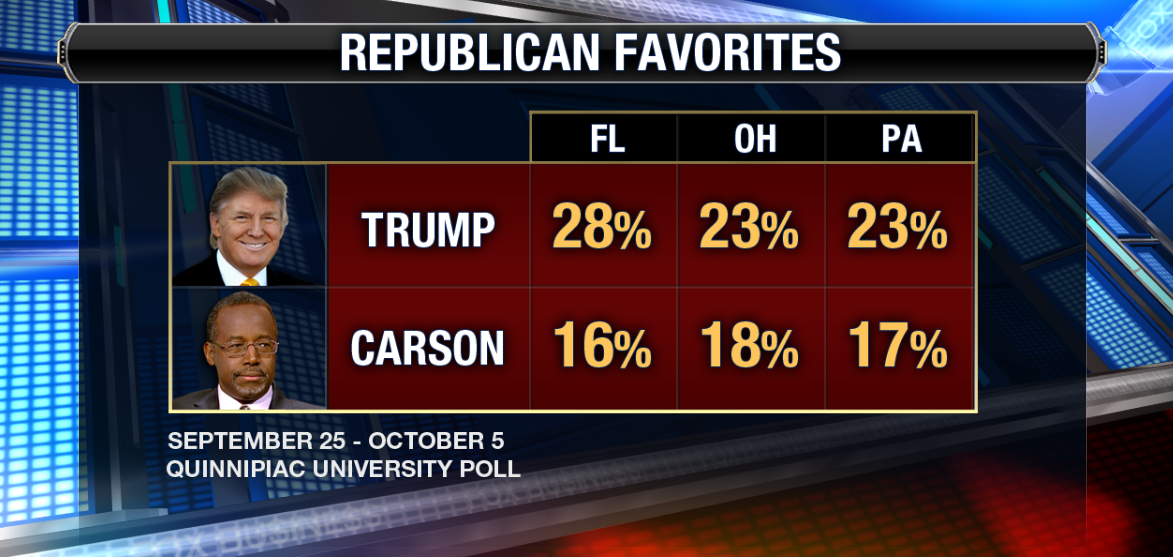 .@realDonaldTrump is leading @RealBenCarson in new Quinnipiac poll @FoxBusiness http://t.co/OY8lDZ6tn5