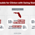NEW POLL: More trouble for Hillary w/ swing state voters. http://t.co/fUvVTzr4xC #StopHillary http://t.co/S7eyizSuzL