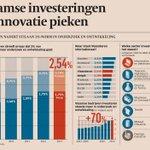 http://t.co/fiDXlqCTBj via @tijd: Vlaamse #investeringen in #innovatie pieken. Lees ook op  http://t.co/myYdPudynC http://t.co/CeNWyEvIwV
