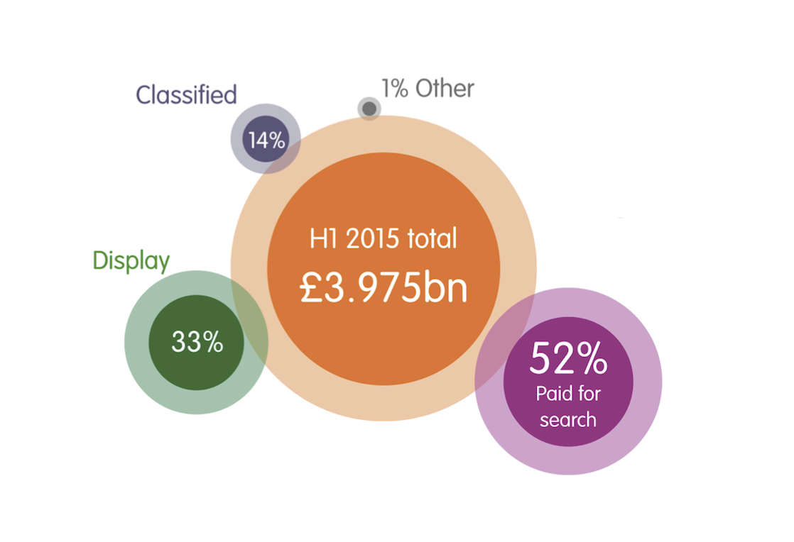 UK digital display advertising revenues rise 27.5% - http://t.co/GZrBDt9wRw http://t.co/YTp7Sx4HTV