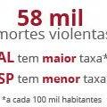 Brasil registra 58 mil mortes violentas em 2014, mostra estudo http://t.co/078pyi8h8p #G1 http://t.co/oMUH96psNf