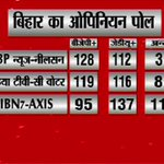 Big show on #BiharElections: As per #IBN7​- AXIS opinion poll, @NitishKumar will win http://t.co/7W5iir961l http://t.co/9zVKLXPvv9