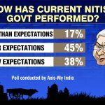 #BattleForBihar Axis-My India pre-poll survey: How has Nitish performed? http://t.co/ZIC0alabrI http://t.co/vnfuyTuGMU