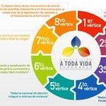 Conoce los ocho vértices que conforman la Gran Misión #ATodaVidaVenezuela ¡Por una convivencia segura y de paz! https://t.co/lVJ2ma6LA3