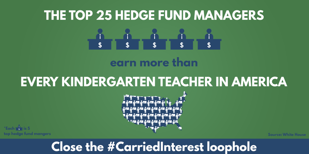 The #CarriedInterest loophole helps the top 25 hedge fund managers earn more than all 158,000 kindergarten teachers https://t.co/Rdmor3FgLh
