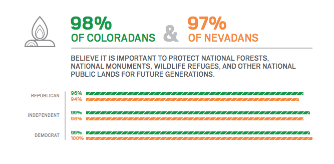 #OurPublicLands are an important voter issue–check out our new poll results & infographics: https://t.co/3iAACYJyUx https://t.co/xcjTtV5x1d