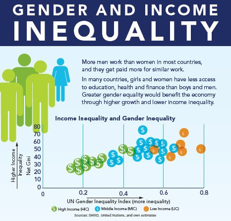 gender inequality in the accounting profession essay