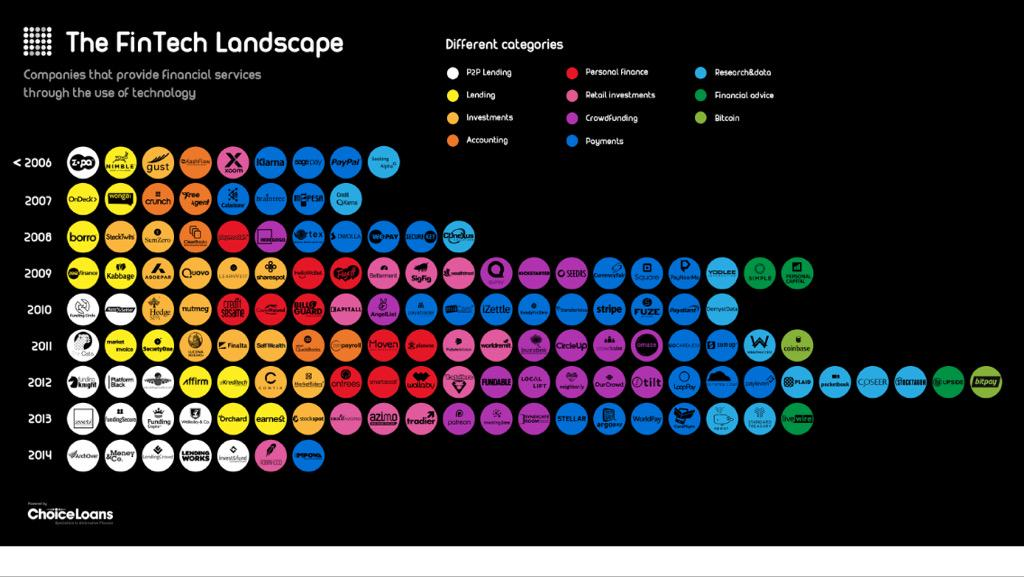 The #FinTech Landscape - wealth of opportunity & innovation behind one buzzword http://t.co/dxaORwrJiL