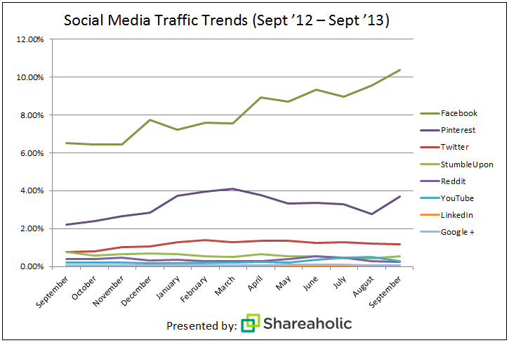 Pinterest is the second biggest driver of referral traffic by a large margin. http://t.co/74qEPNvTR0 #measure http://t.co/4Zkny5HBsK