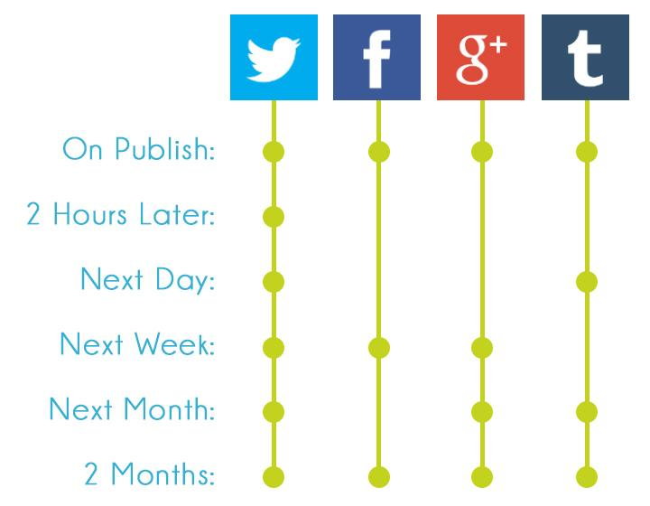 Growing a Following from Nothing: My Social Media Strategy http://t.co/0MtIs6Cjvz http://t.co/4IR2rvYz48