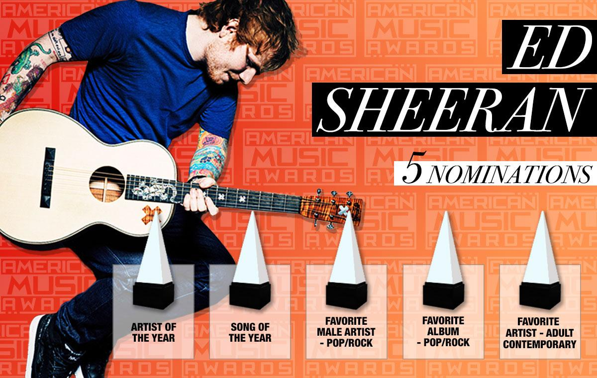 RT @TheAMAs: Nominated for the first time ever AAAAND nominated 5 TIMES!  Congrats, @edsheeran! ???????????? #AMAs http://t.co/ESA0W4QU2g