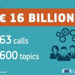 We are investing €16 billion in funding for research & innovation over next two years: http://t.co/oGP4ctF0Ff #H2020 http://t.co/vPpXTHRoHi