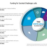 Funding of €3978 million for a better society over the next two years #H2020calls #H2020 http://t.co/wy3SK7uKzm http://t.co/opax6bLmhm