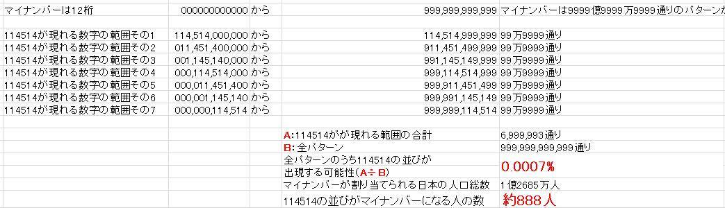 マイナンバーで114514の並びになる可能性計算してみた 0.0007%で、日本人口のうち888人がこれになりそう うち1人は14514114514の番号になるからそいつが野獣先輩  計算方法間違ってたらホモビデオ顔出し出演します http://t.co/HFnsegEH3L