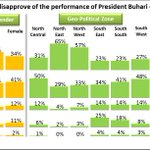 Majority approve of President Buharis performance in September; strongest approvals from North East & North West http://t.co/paBlzjlpAd