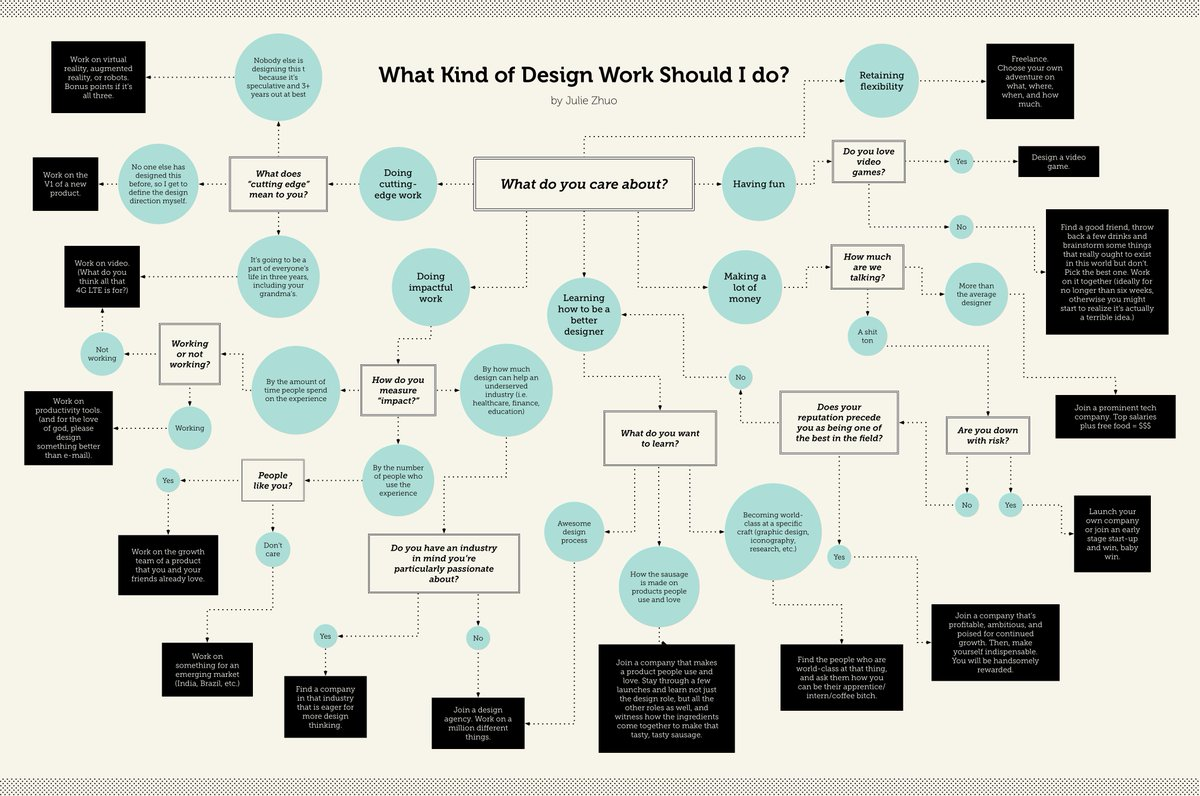 "New post! (Or rather, new... chart?) ""What Kind of Design Work Should I Do?"" https://t.co/TwNCqQ7hBf http://t.co/tP9GTQZFOQ"