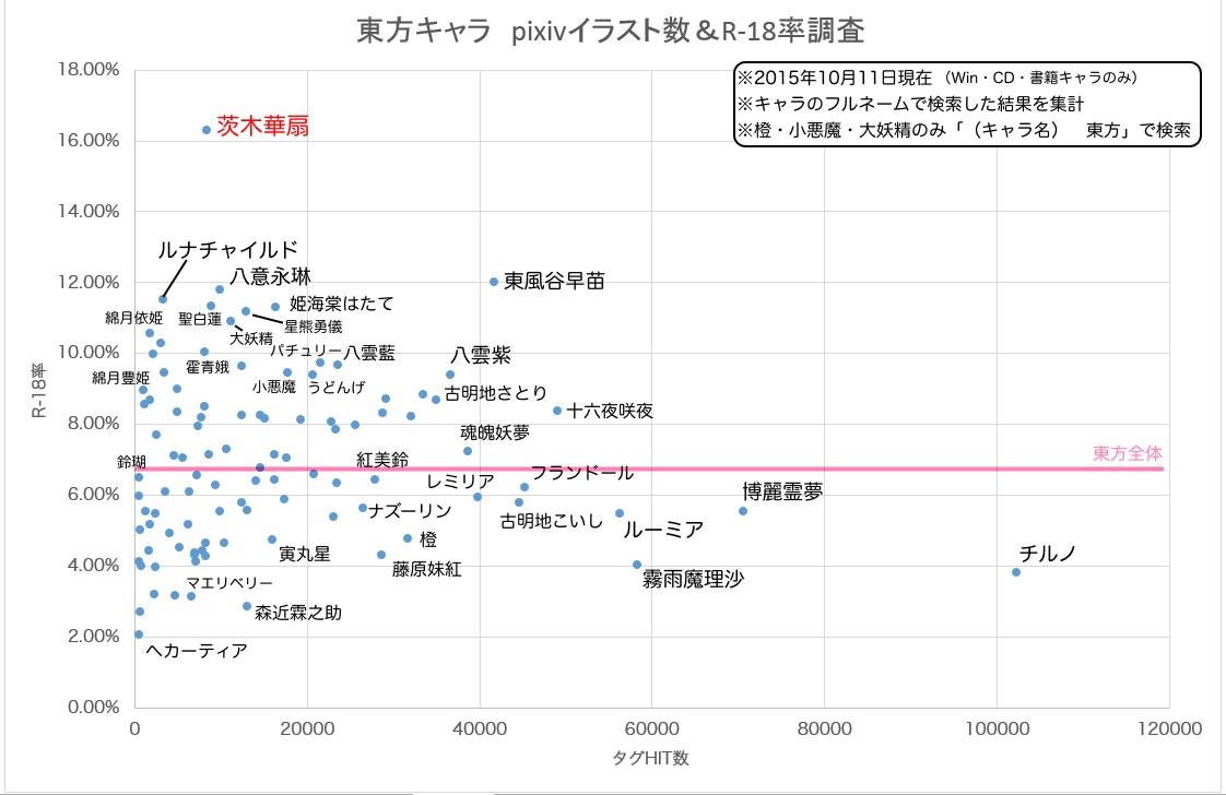 興味深いものが流れてきたから、東方でのR-18率散布図グラフを作ってみた。こっちも1人おかしい http://t.co/m7TUMG2pAk
