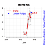 Live ivw polls show Trump drop, not-live polls show little drop-Combine and get down then rebound-Mode matters http://t.co/xdKysbUq0o