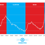RT if youre voting for another Democrat in 2016. #WeAreDemocrats http://t.co/AnYgo8RcBl