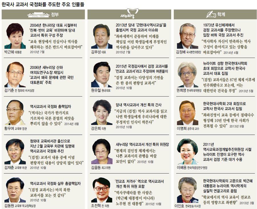 한국사 교과서 국정화를 주도한 주요 인물들 http://t.co/PQVsCJRcMP