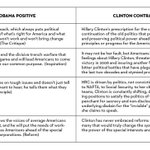 Heres how the Obama team viewed the contrast between Obama and Hillary in 2007 http://t.co/CJbosO8gdf http://t.co/Ab5o5W2Zyd