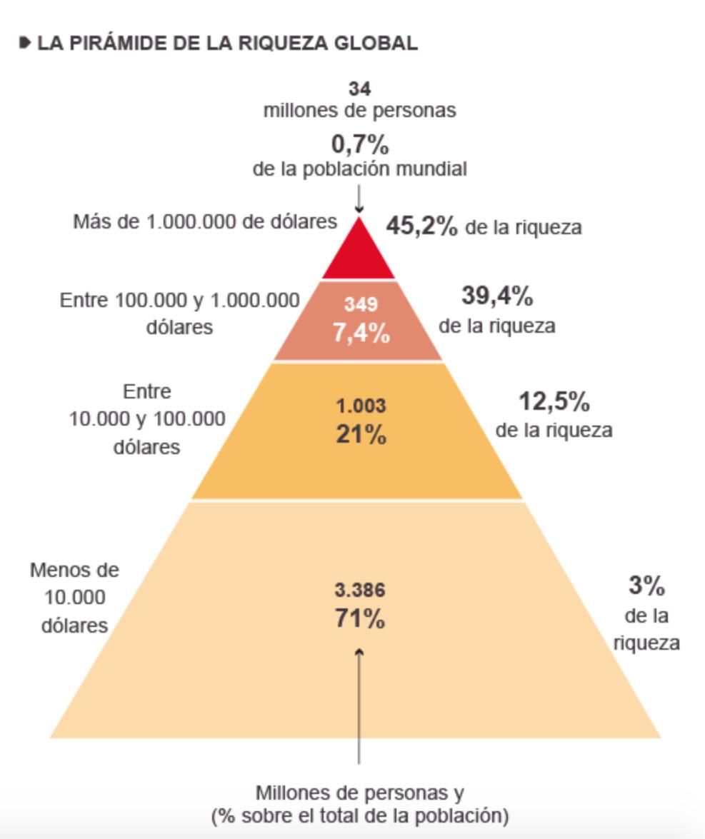 Distribución riqueza. El 1% más rico tiene tanto patrimonio como el resto del mundo junto. http://t.co/26ttipzDzV http://t.co/oOCiC1Yiv3