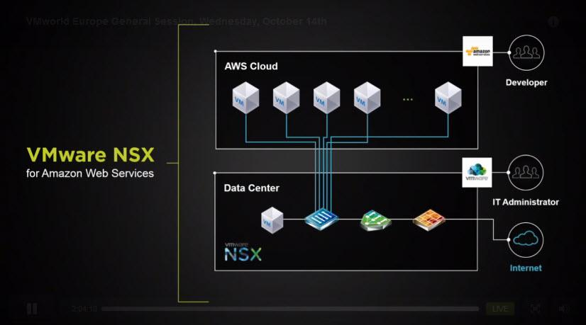 #VMware NSX for Amazon AWS - networking mapped between on-premise Cloud/DC & AWS. #VMworld http://t.co/VYSwqMn8h9