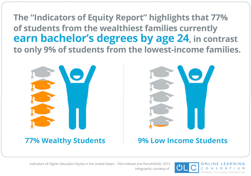 Huge Gap: When it comes to earning a BA, wealthy students have more opps than students from lower incomes. #OLC15 http://t.co/weolWfGZkL
