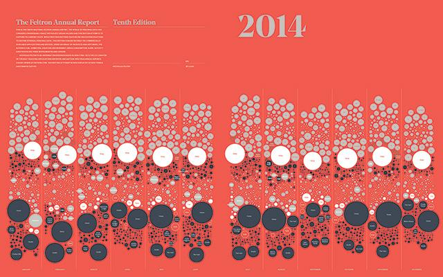 After 10 years of collecting, counting and visualizing… the last annual report is complete: http://t.co/lVazPwIOzH http://t.co/AKPZN5wVXf